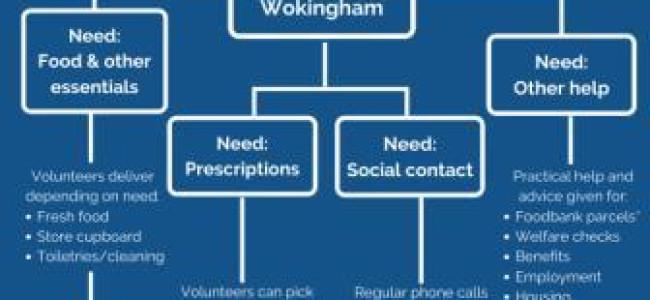 Wokingham Council Community Response